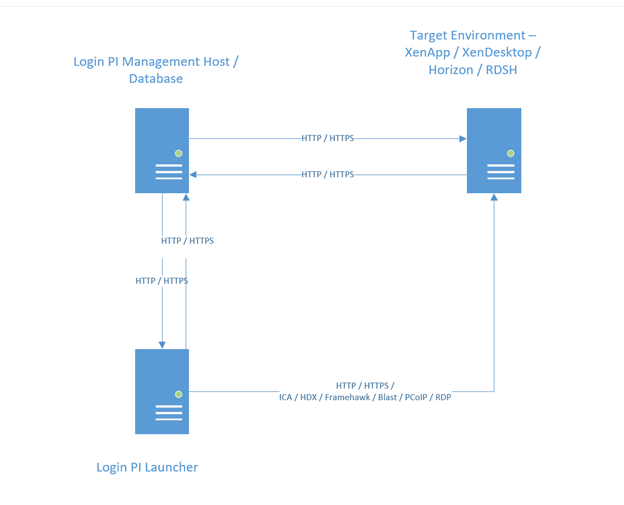 Login PI - Network Port Configuration – Login VSI